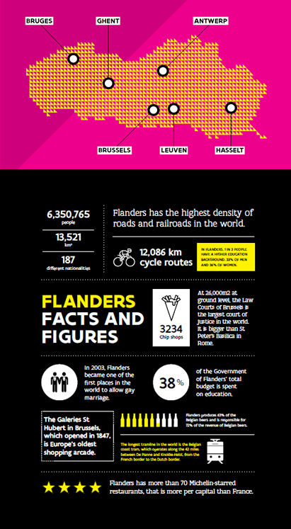 Flanders Facts and Figures
